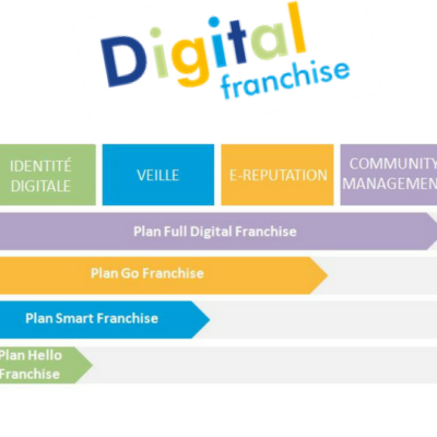 Plan digital franchise