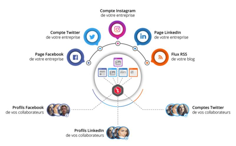 Sharee : gestion de contenu pour les réseaux sociaux des franchises